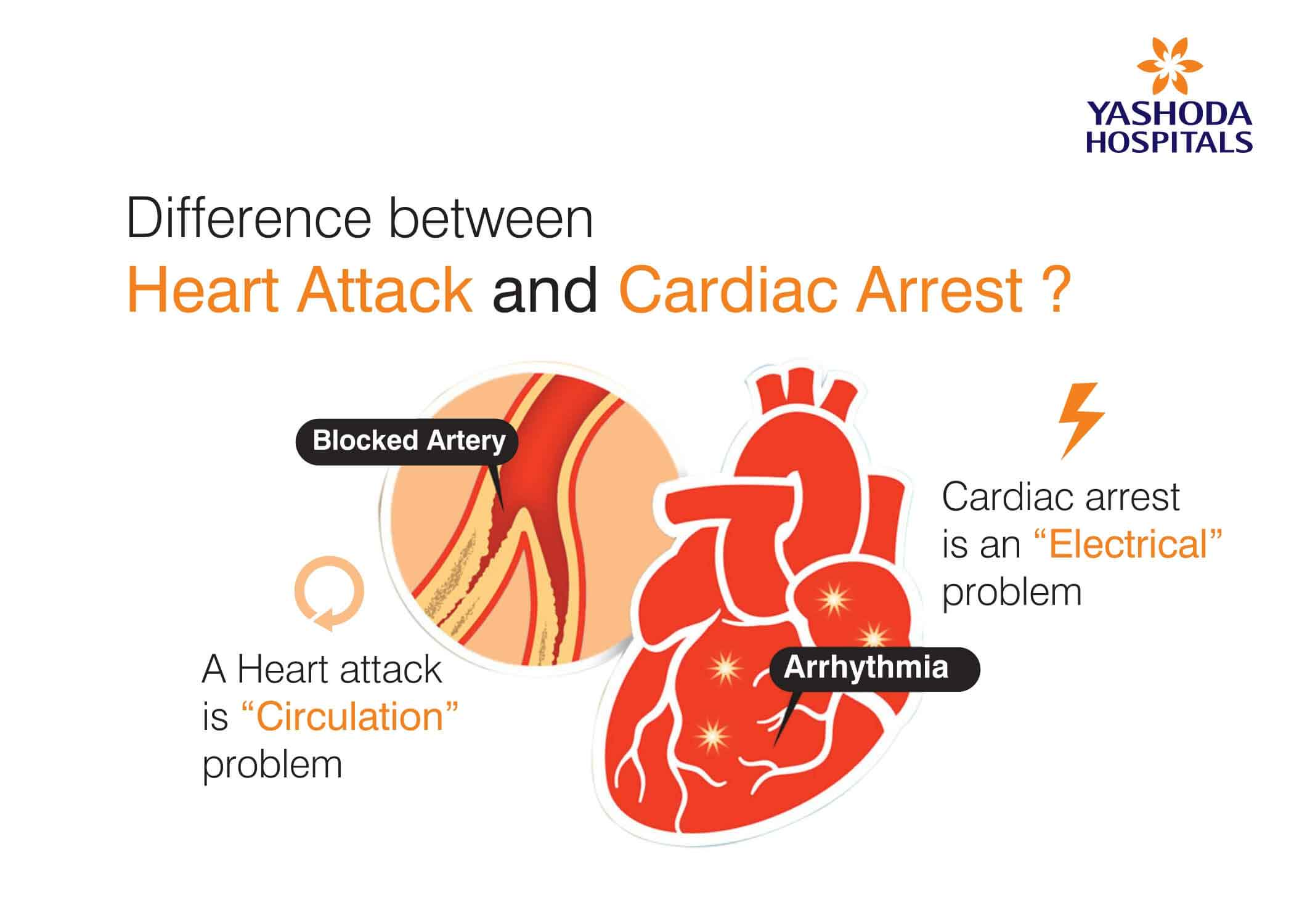 Heart attack and Cardiac arrest