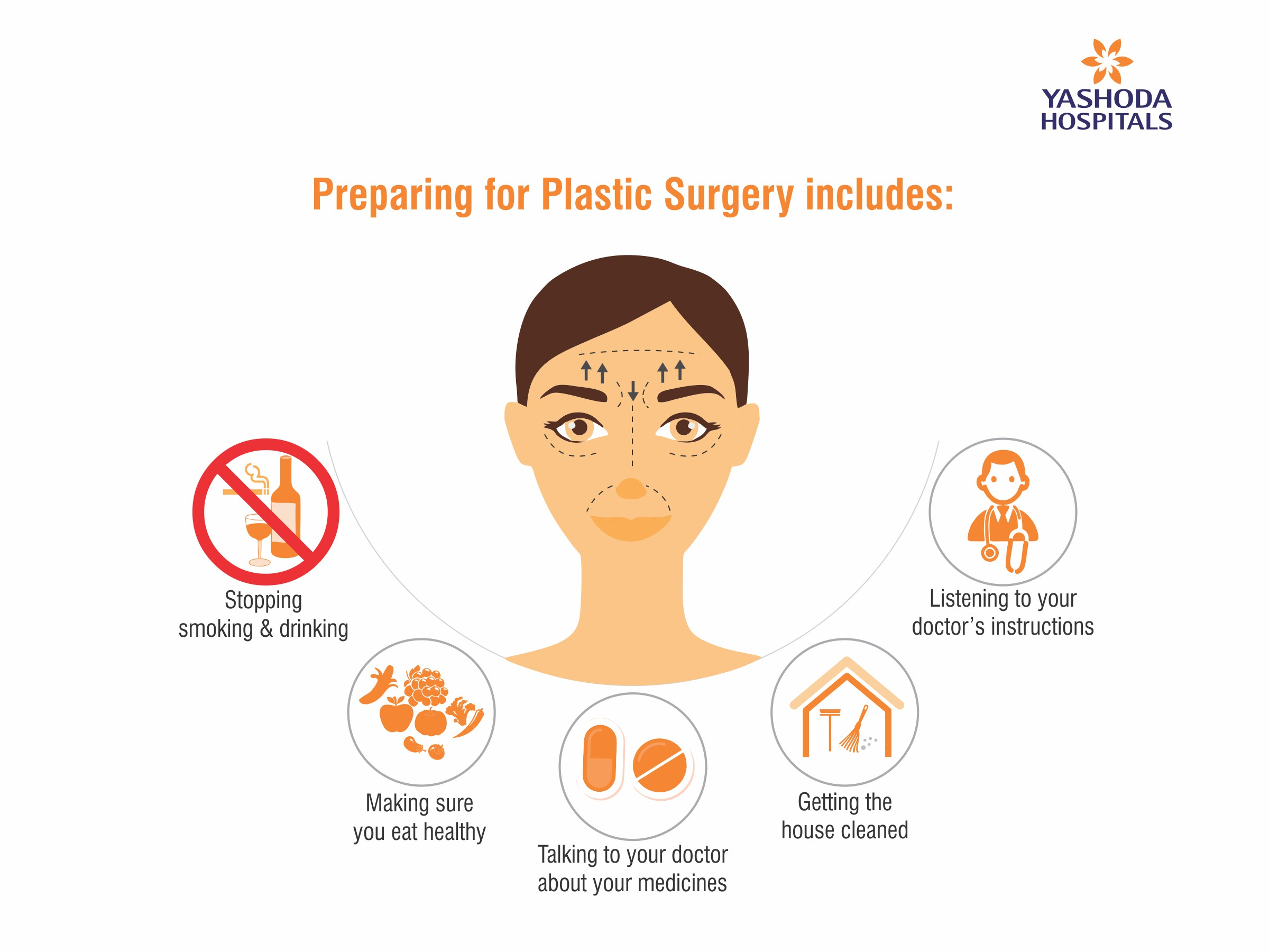 Plastic Surgery requires mental and physical preparation