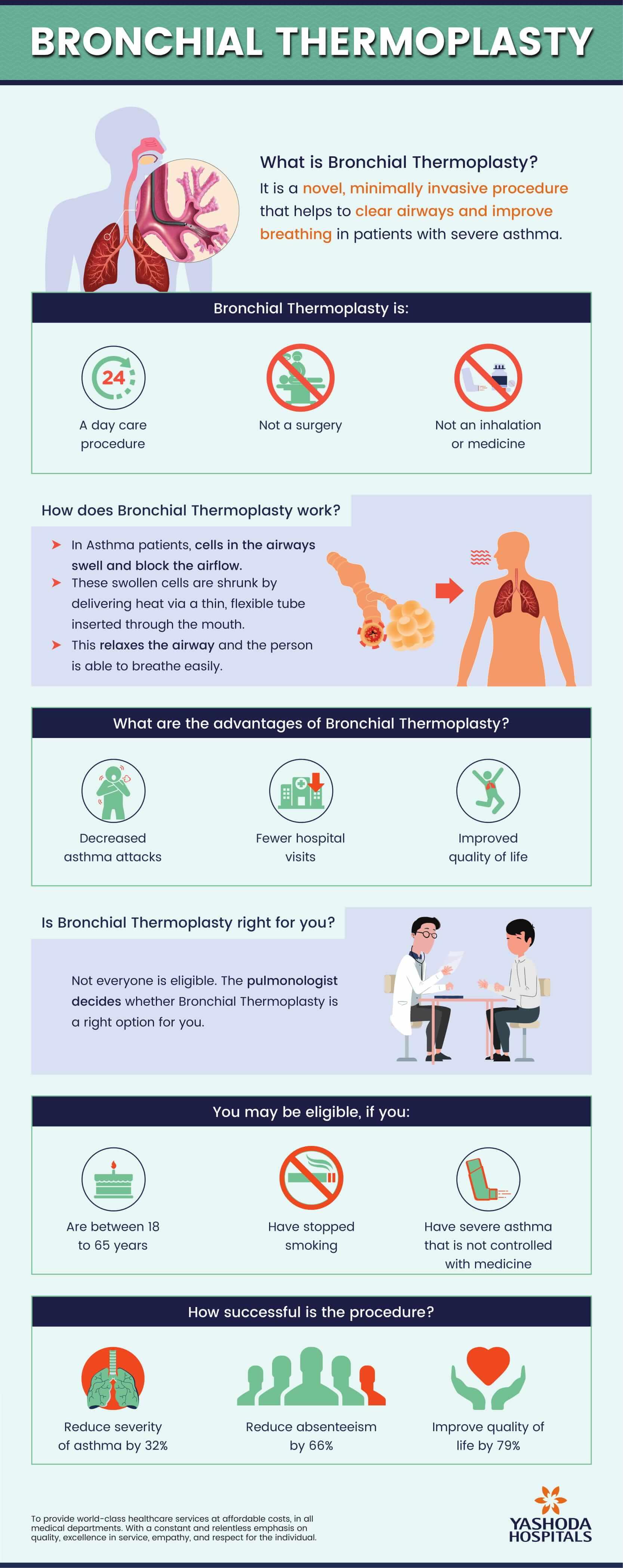 Bronchial Thermoplasty