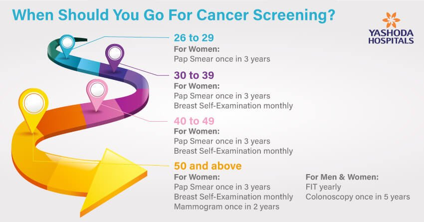 Know Cancer to say No Cancer