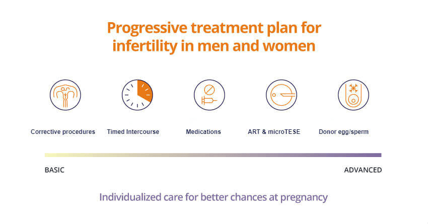 Treatment for infertility in men and women