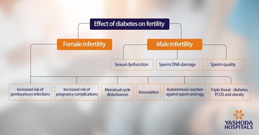 Effect of diabetes on infertility